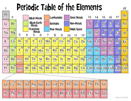 Characteristics Of The Groups Periodic Table Components